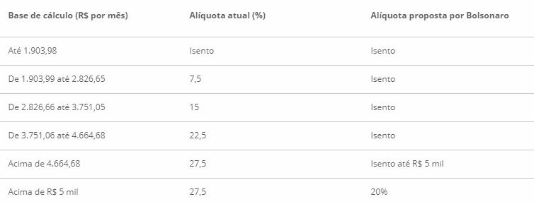 tabela ir 2019 Bolsonaro