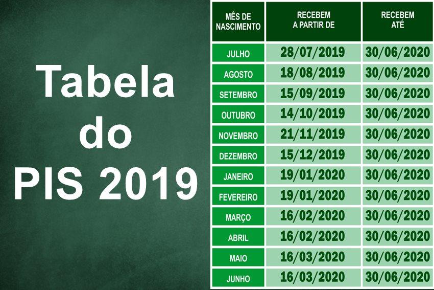 tabela do PIS 2019-2020